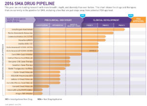 Cure SMA - Drug pipeline 2016